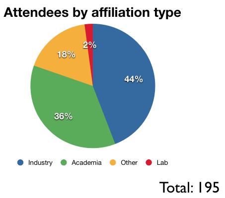 roscon-2014-attendance-pie